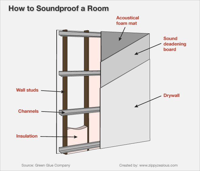 How to soundproof a room 13 steps ehow for Room design method nfpa 13