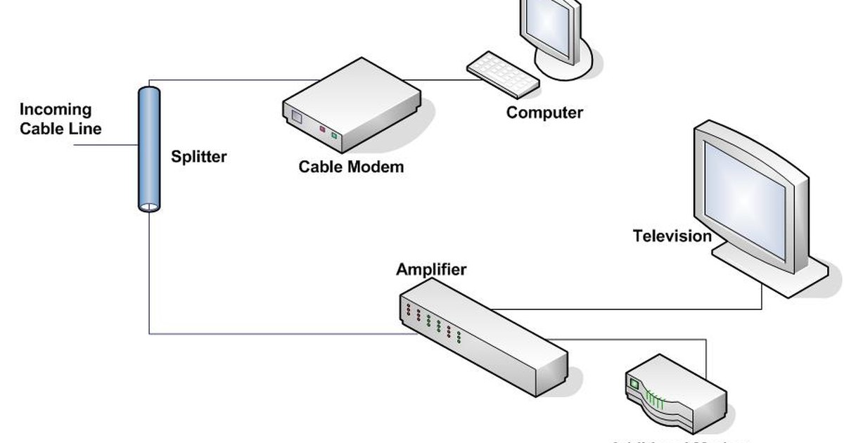How Cable Splitters Work : How do cable splitters work ehow uk